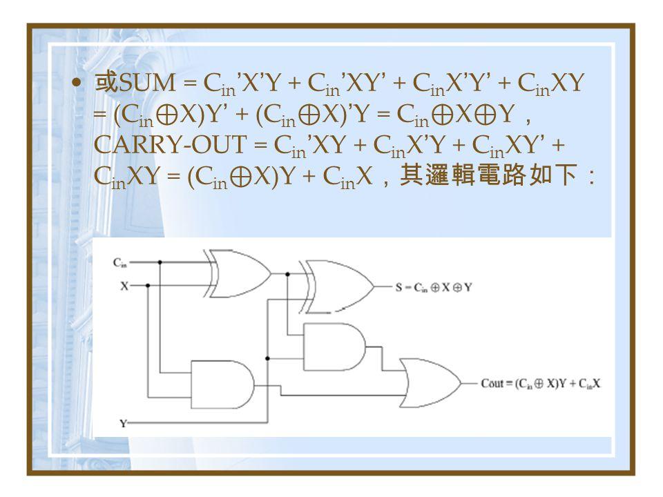 或SUM = Cin'X'Y + Cin'XY' + CinX'Y' + CinXY = (Cin⊕X)Y' + (Cin⊕X)'Y = Cin⊕X⊕Y,CARRY-OUT = Cin'XY + CinX'Y + CinXY' + CinXY = (Cin⊕X)Y + CinX,其邏輯電路如下: