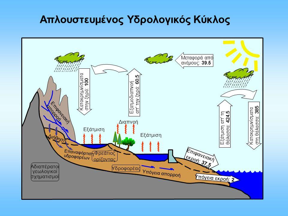 Απλουστευμένος Υδρολογικός Κύκλος