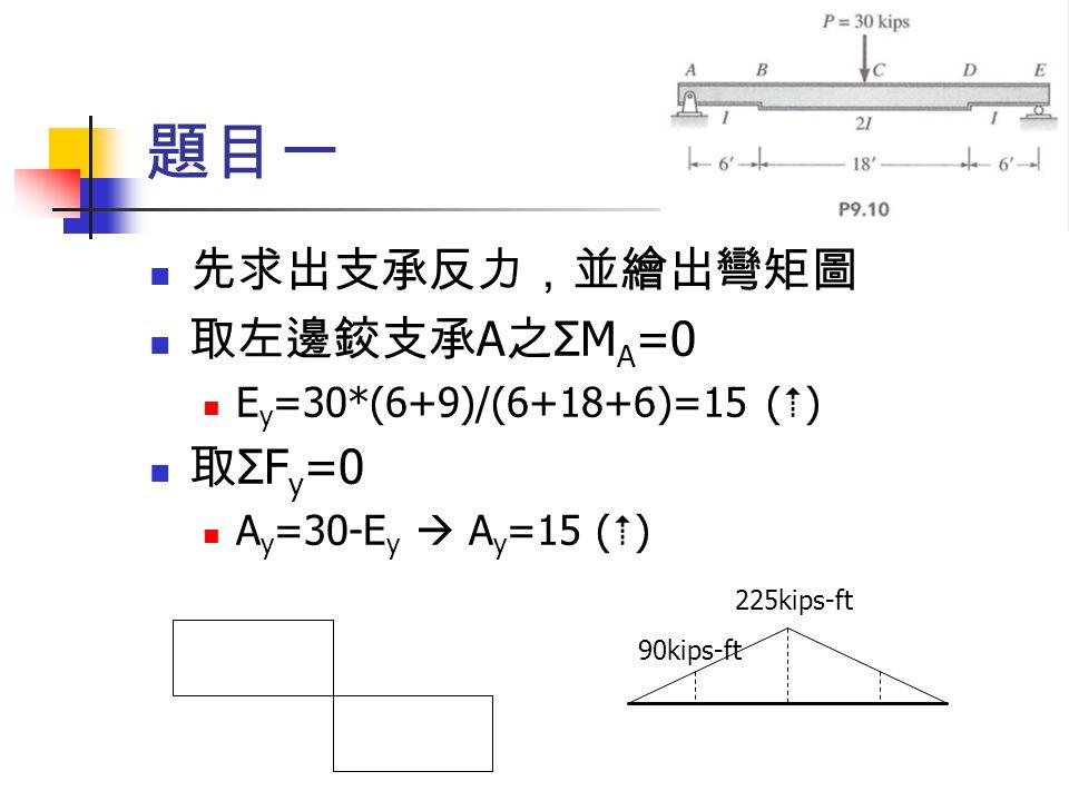 題目一 先求出支承反力,並繪出彎矩圖 取左邊鉸支承A之ΣMA=0 取ΣFy=0 Ey=30*(6+9)/(6+18+6)=15 (5)