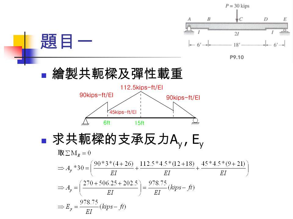 題目一 繪製共軛樑及彈性載重 求共軛樑的支承反力Ay , Ey