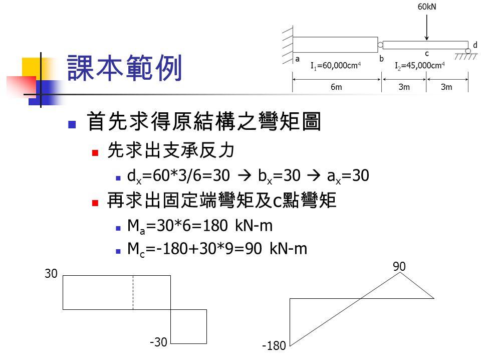 課本範例 首先求得原結構之彎矩圖 先求出支承反力 再求出固定端彎矩及c點彎矩 dx=60*3/6=30  bx=30  ax=30