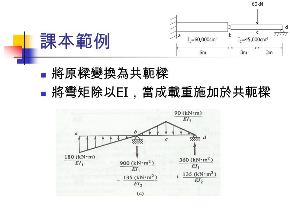 課本範例 將原樑變換為共軛樑 將彎矩除以EI,當成載重施加於共軛樑