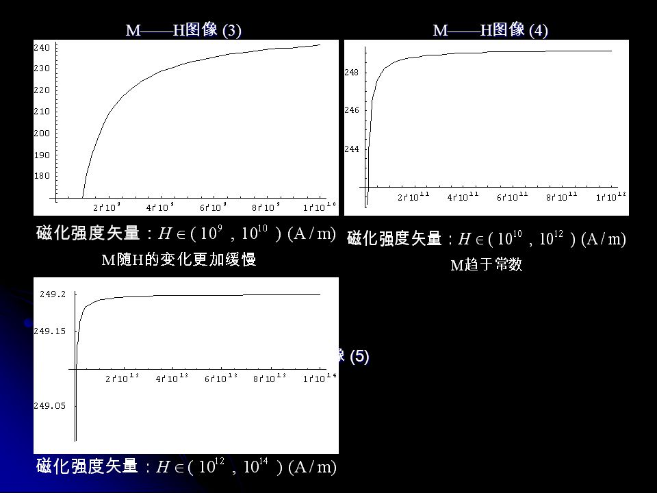 M——H图像 (3) M——H图像 (4) M——H图像 (5) M不随H变化