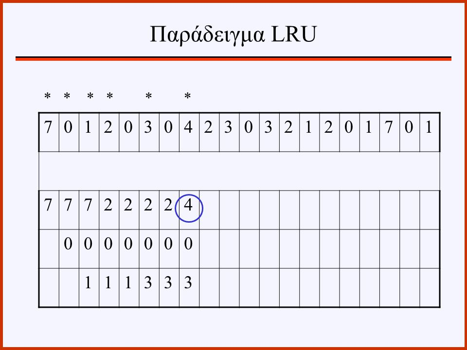 Παράδειγμα LRU * * * * * * 7 1 2 3 4