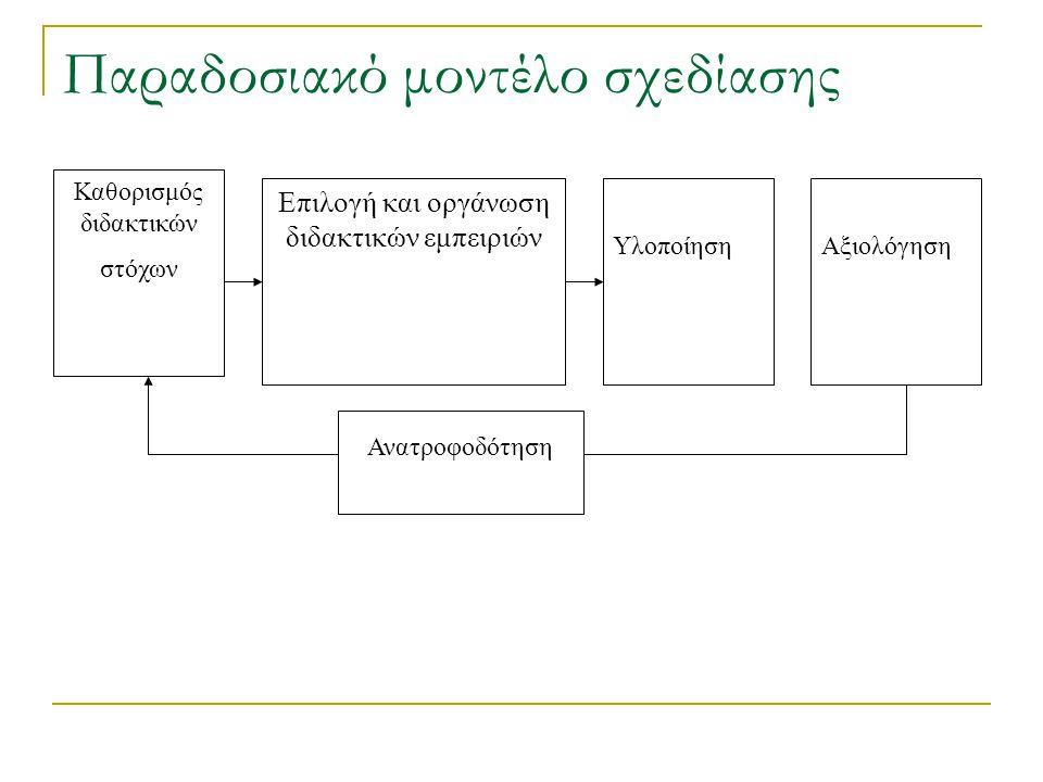 Παραδοσιακό μοντέλο σχεδίασης