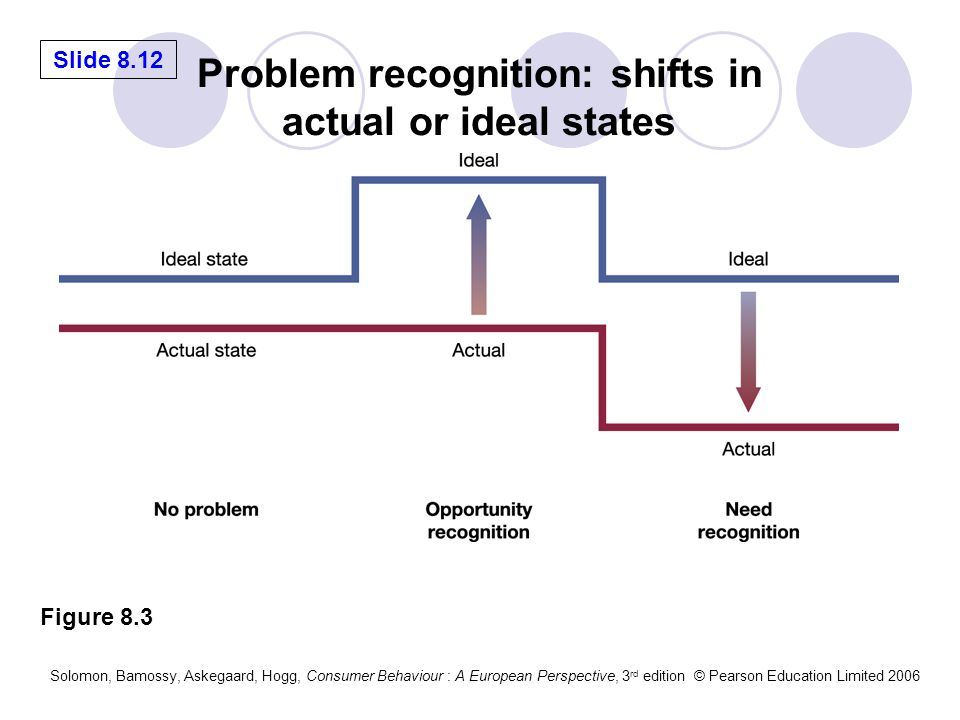 Problem recognition: shifts in actual or ideal states