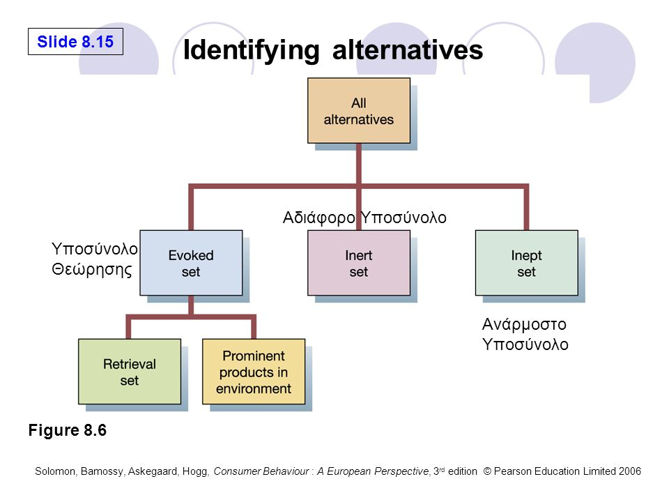 Identifying alternatives