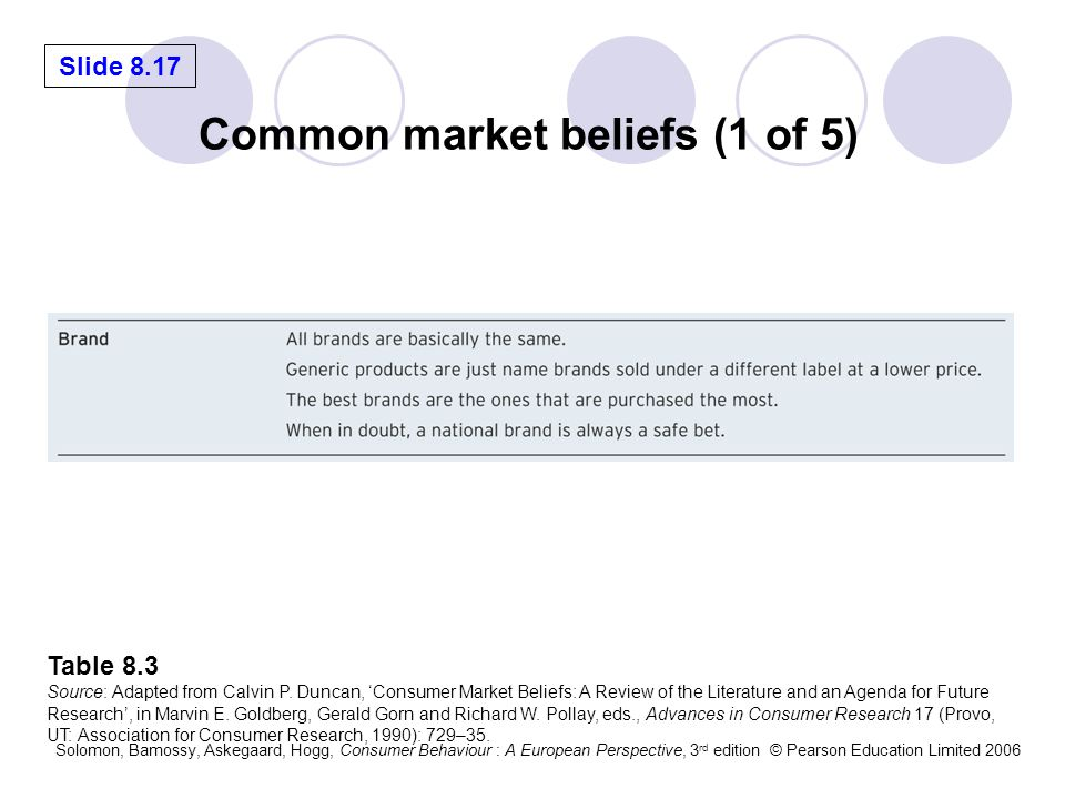 Common market beliefs (1 of 5)