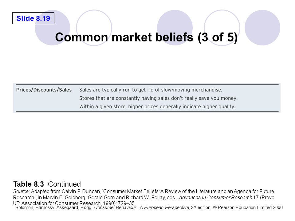 Common market beliefs (3 of 5)