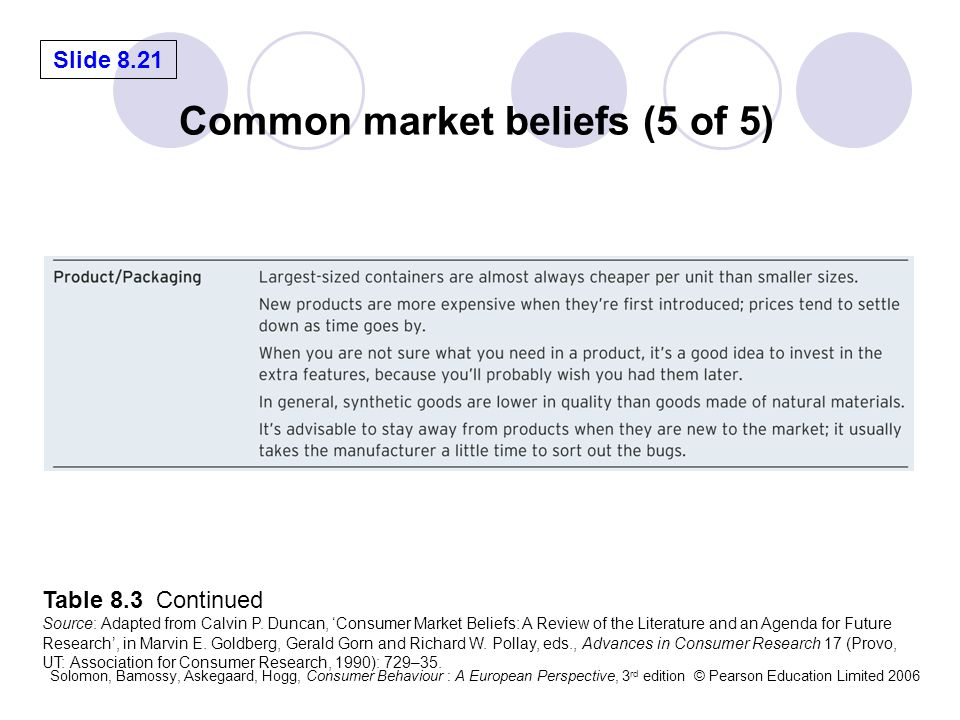 Common market beliefs (5 of 5)