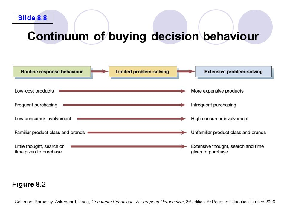 Continuum of buying decision behaviour