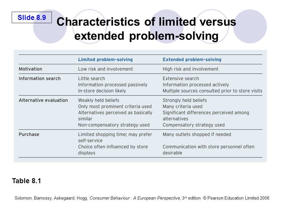 Characteristics of limited versus extended problem-solving