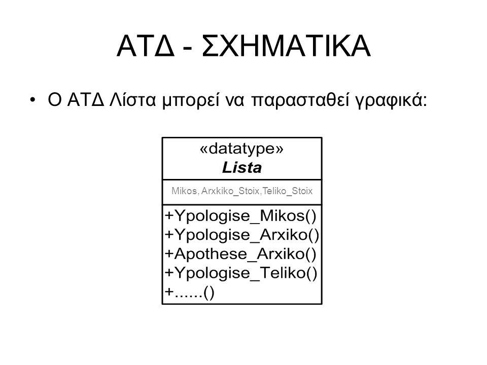 ΑΤΔ - ΣΧΗΜΑΤΙΚΑ Ο ΑΤΔ Λίστα μπορεί να παρασταθεί γραφικά: