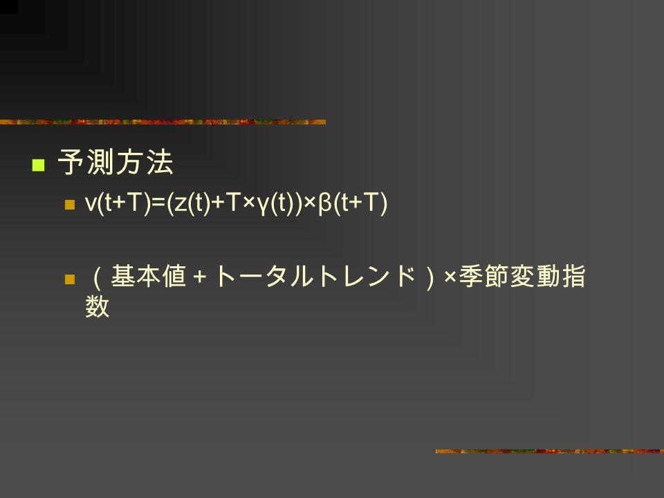 予測方法 v(t+T)=(z(t)+T×γ(t))×β(t+T) (基本値+トータルトレンド)×季節変動指数
