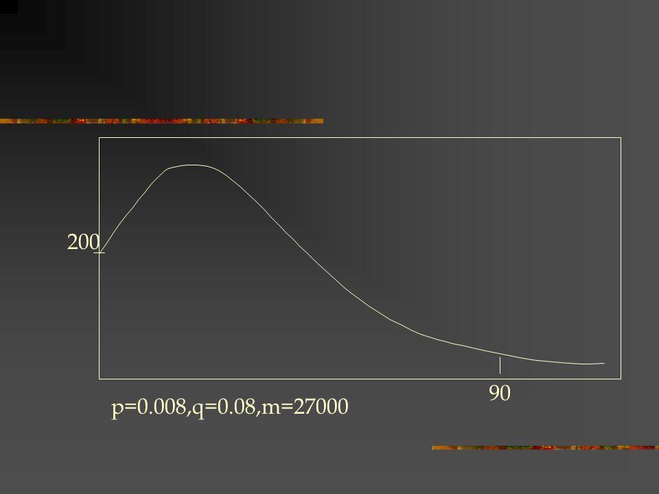 200 90 p=0.008,q=0.08,m=27000