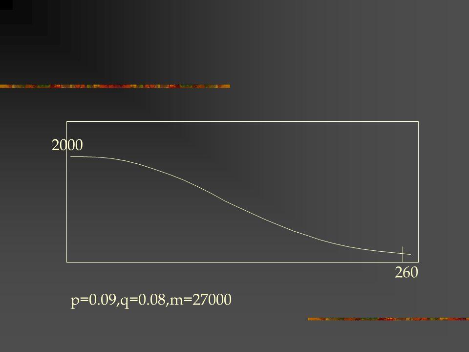 2000 260 p=0.09,q=0.08,m=27000
