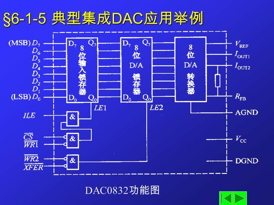 §6-1-5 典型集成DAC应用举例 DAC0832功能图