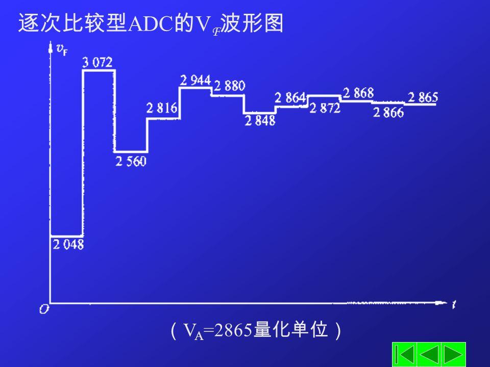 逐次比较型ADC的VF波形图 (VA=2865量化单位)