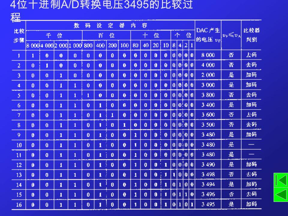 4位十进制A/D转换电压3495的比较过程