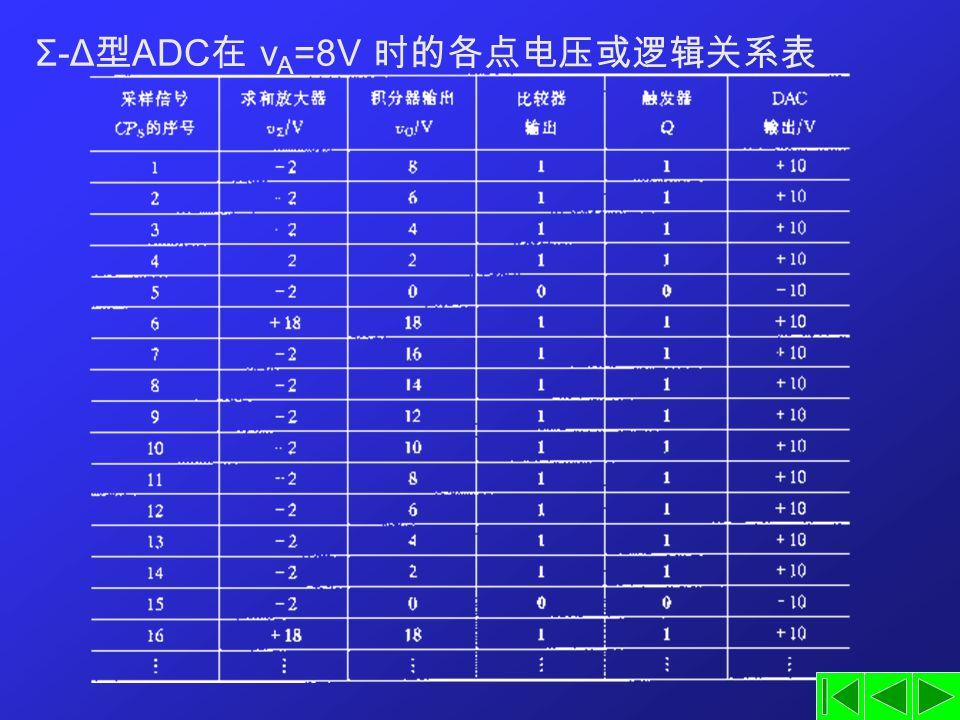 Σ-Δ型ADC在 vA=8V 时的各点电压或逻辑关系表
