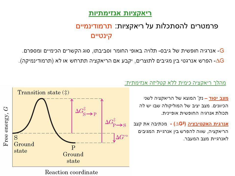 פרמטרים להסתכלות על ריאקציות: תרמודינמיים קינטיים