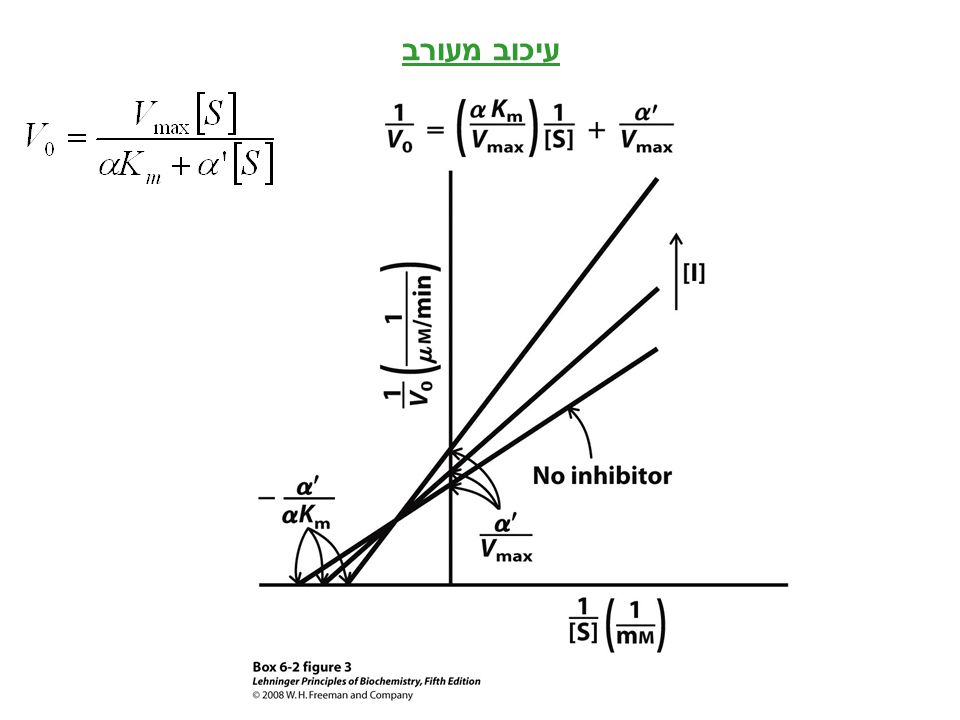 עיכוב מעורב BOX 6-2 FIGURE 3 Mixed inhibition.