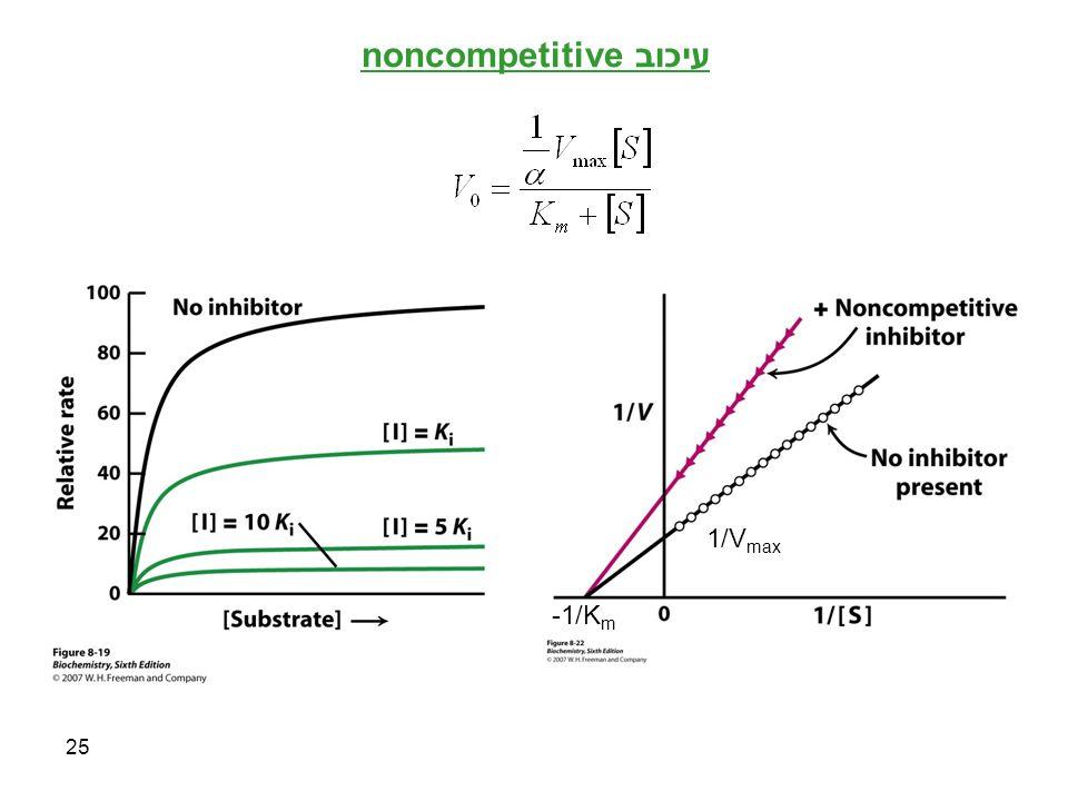 עיכוב noncompetitive 1/Vmax -1/Km