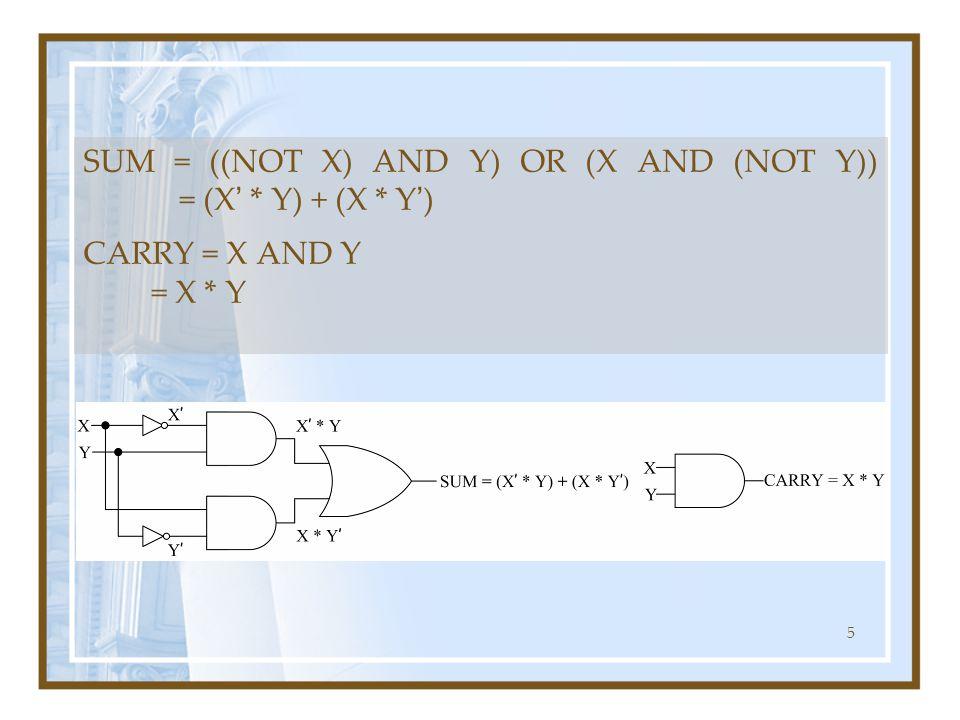 SUM = ((NOT X) AND Y) OR (X AND (NOT Y)) = (X' * Y) + (X * Y')