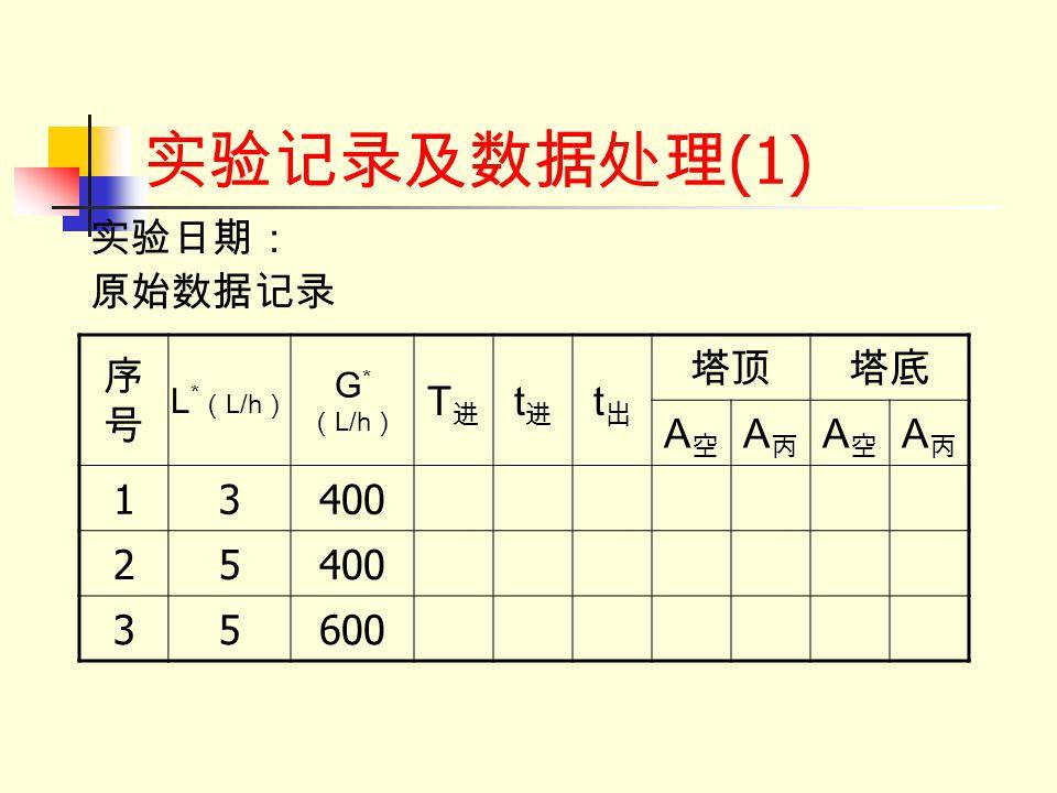 实验记录及数据处理(1) 实验日期: 原始数据记录 序号 T进 t进 t出 塔顶 塔底 A空 A丙 1 3 400 2 5 600