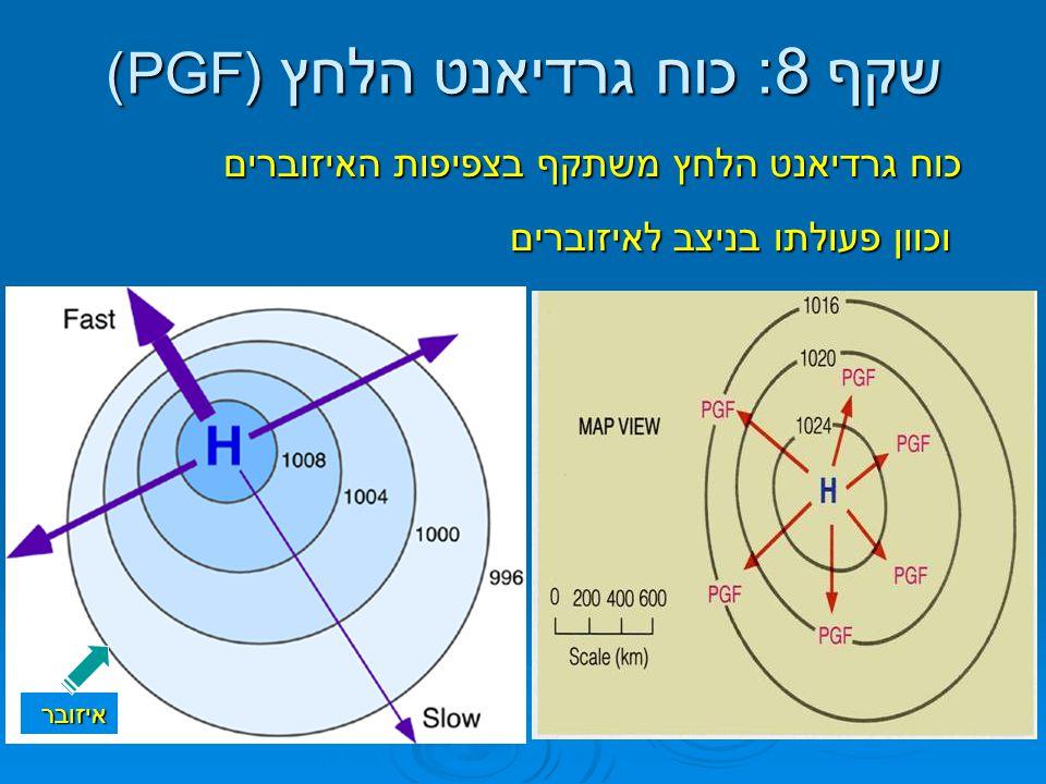 שקף 8: כוח גרדיאנט הלחץ (PGF)
