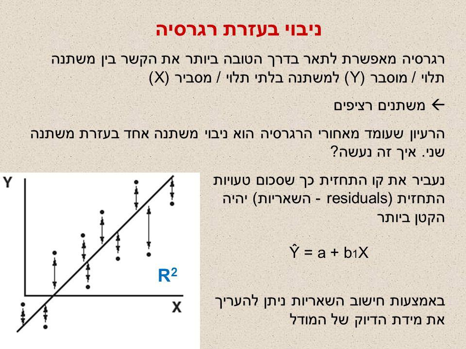 ניבוי בעזרת רגרסיה רגרסיה מאפשרת לתאר בדרך הטובה ביותר את הקשר בין משתנה תלוי / מוסבר (Y) למשתנה בלתי תלוי / מסביר (X)