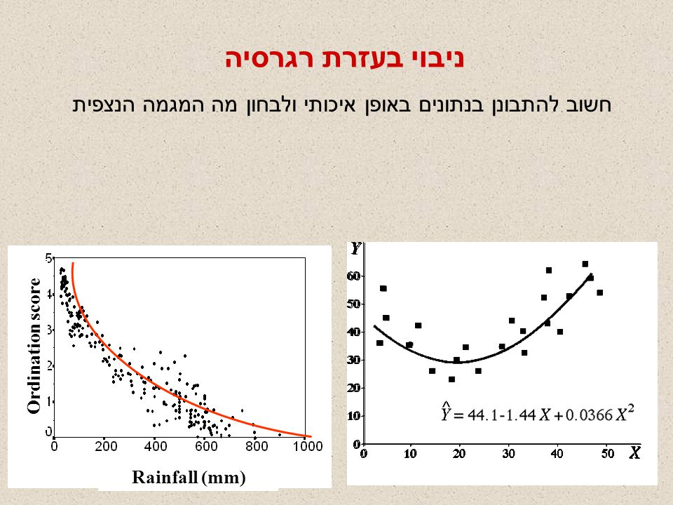 חשוב להתבונן בנתונים באופן איכותי ולבחון מה המגמה הנצפית