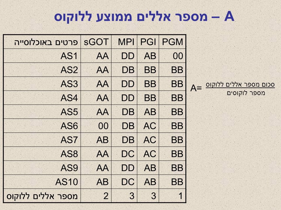 A – מספר אללים ממוצע ללוקוס