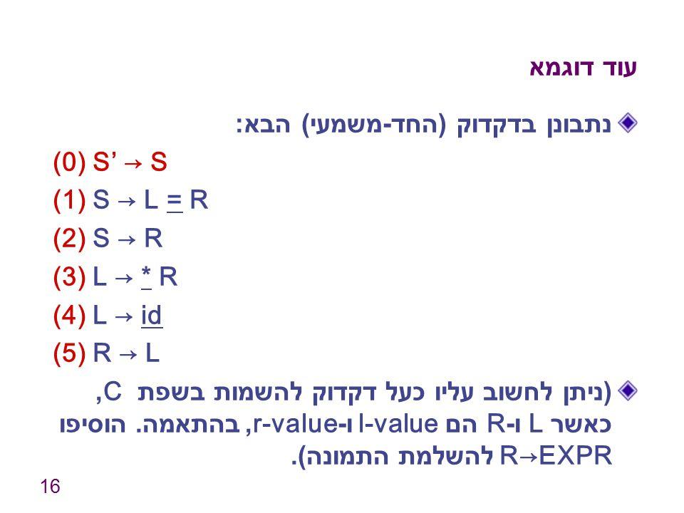 עוד דוגמא נתבונן בדקדוק (החד-משמעי) הבא: (0) S' → S. (1) S → L = R. (2) S → R. (3) L → * R. (4) L → id.