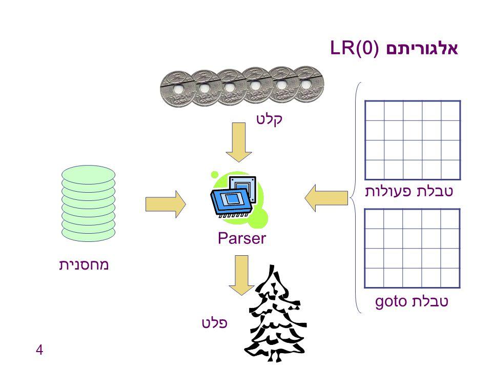 אלגוריתם LR(0) קלט טבלת פעולות Parser מחסנית טבלת goto פלט