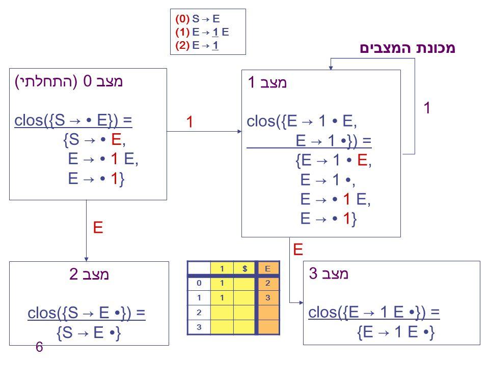 מכונת המצבים מצב 0 (התחלתי) מצב 1 clos({S → ∙ E}) = clos({E → 1 ∙ E, 1