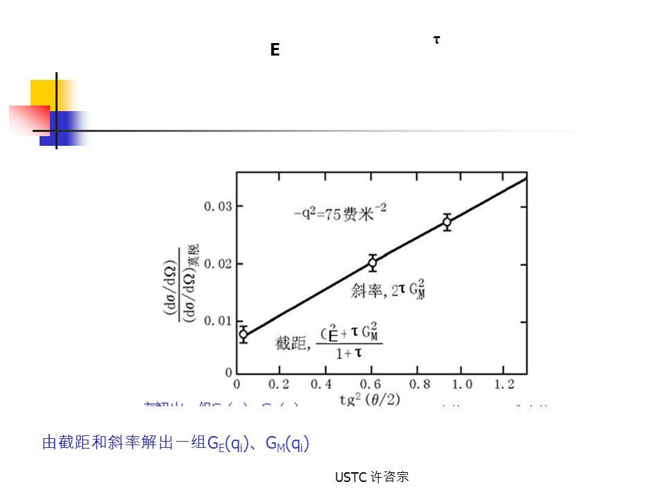 由截距和斜率解出一组GE(qi)、GM(qi)