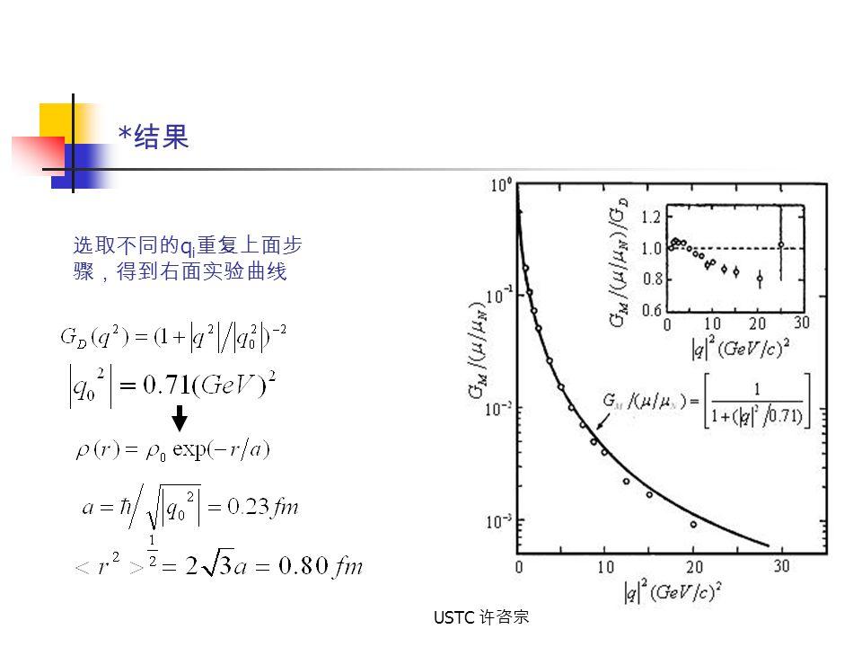 *结果 选取不同的qi重复上面步 骤,得到右面实验曲线 USTC 许咨宗