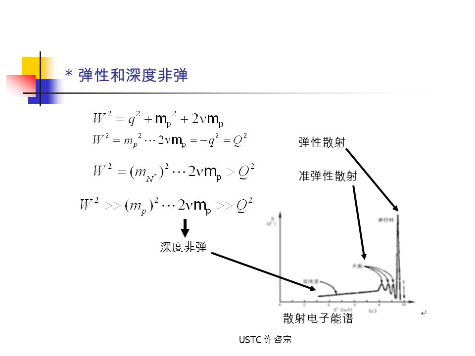* 弹性和深度非弹 弹性散射 准弹性散射 深度非弹 散射电子能谱 USTC 许咨宗