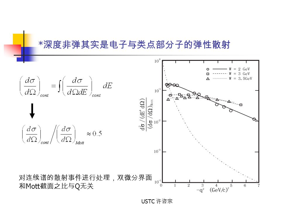 *深度非弹其实是电子与类点部分子的弹性散射