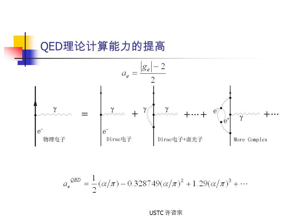 QED理论计算能力的提高 USTC 许咨宗