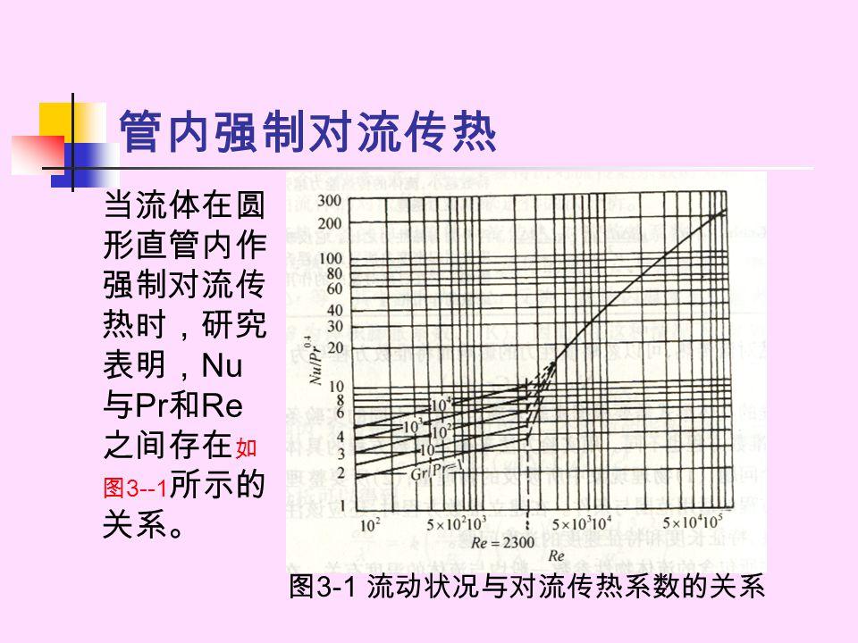 管内强制对流传热 当流体在圆形直管内作强制对流传热时,研究表明,Nu与Pr和Re之间存在如图3--1所示的关系。
