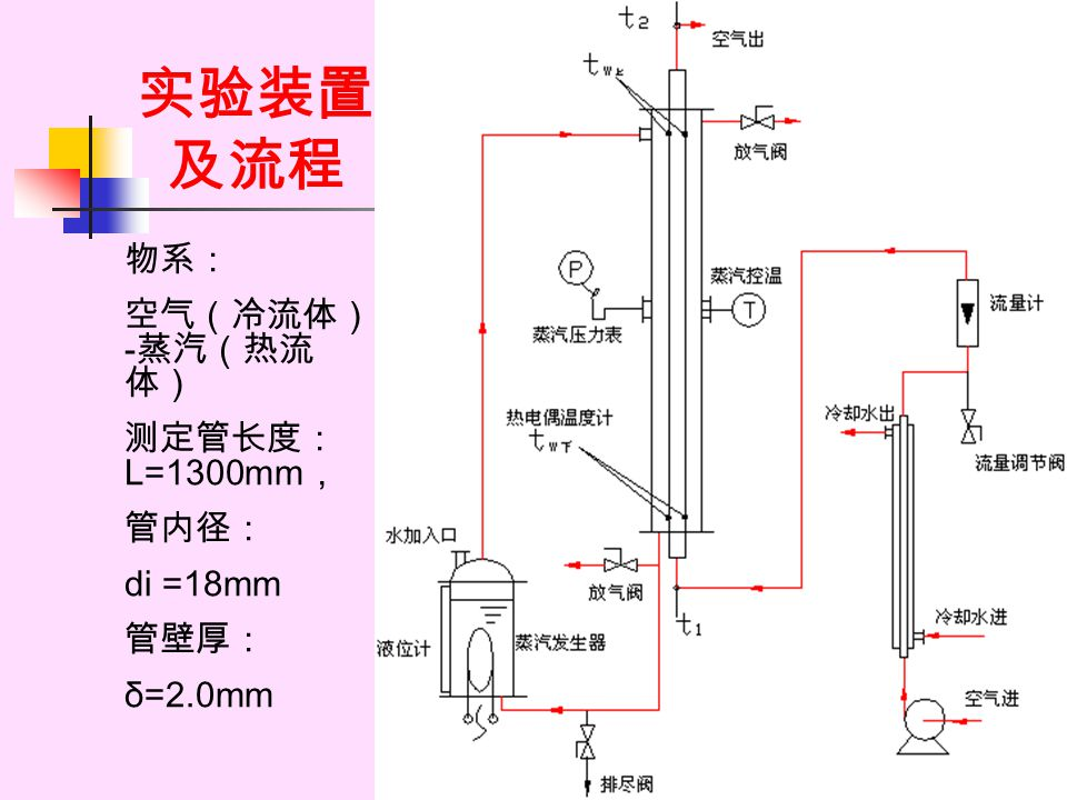 实验装置 及流程 物系: 空气(冷流体)-蒸汽(热流体) 测定管长度:L=1300mm, 管内径: di =18mm 管壁厚: