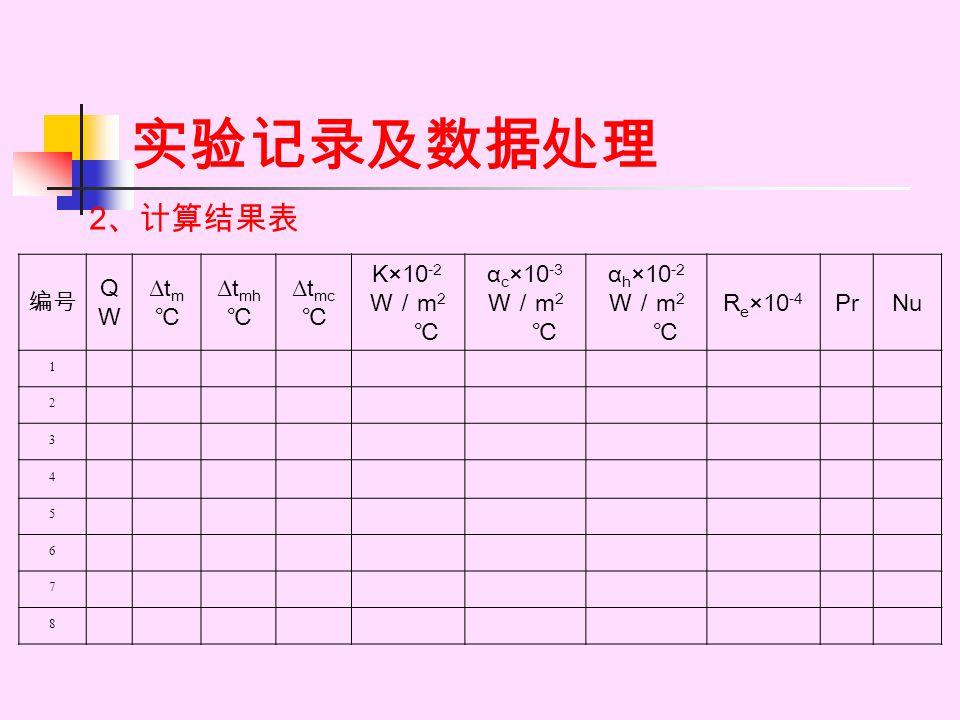 实验记录及数据处理 2、计算结果表 编号 Q W Δtm ℃ Δtmh Δtmc K×10-2 W/m2 ℃ αc×10-3 αh×10-2