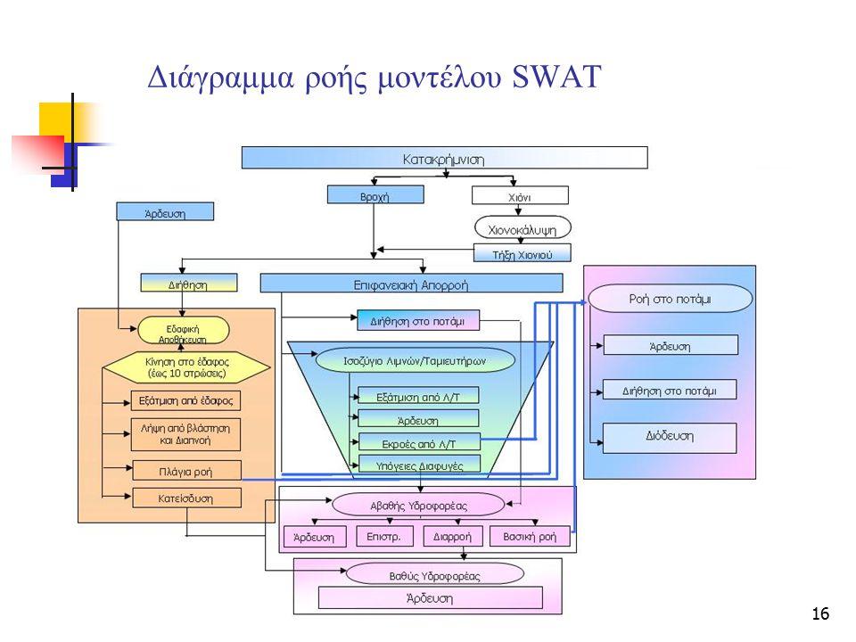 Διάγραμμα ροής μοντέλου SWAT