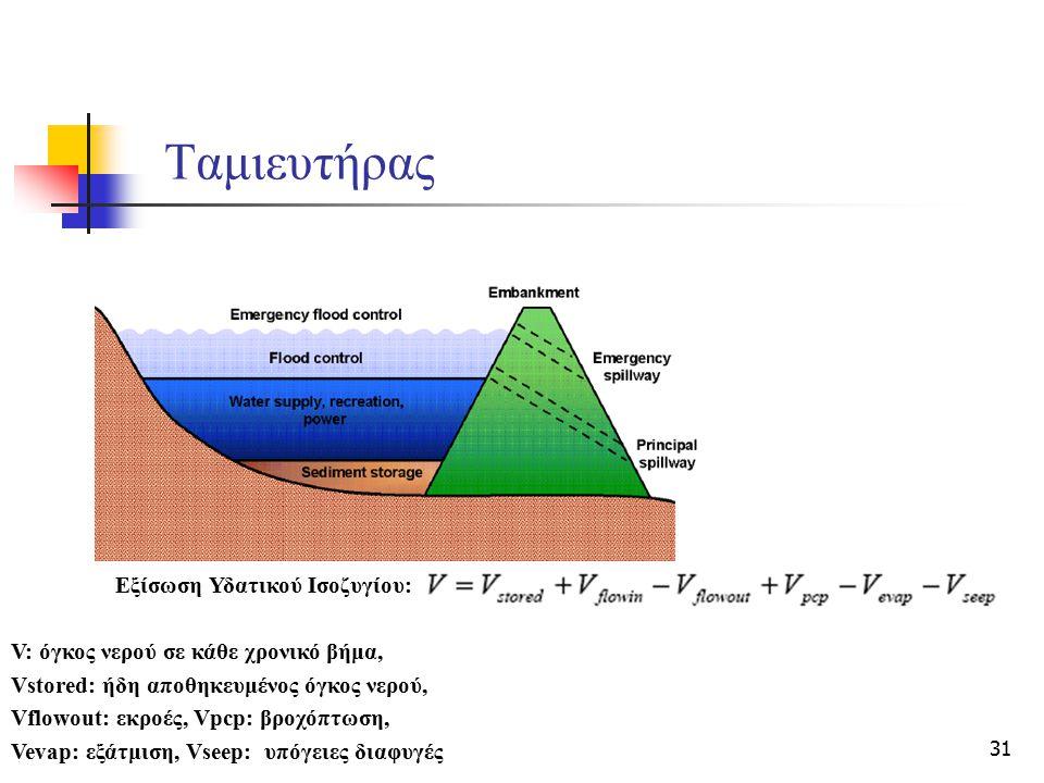 Ταμιευτήρας Εξίσωση Υδατικού Ισοζυγίου: