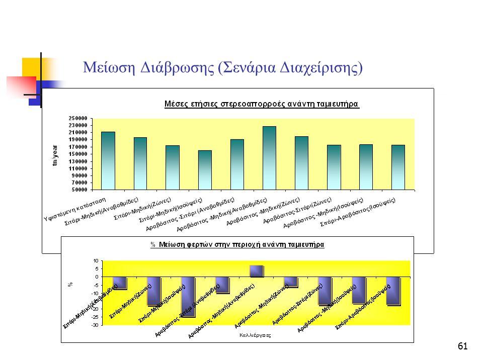 Μείωση Διάβρωσης (Σενάρια Διαχείρισης)