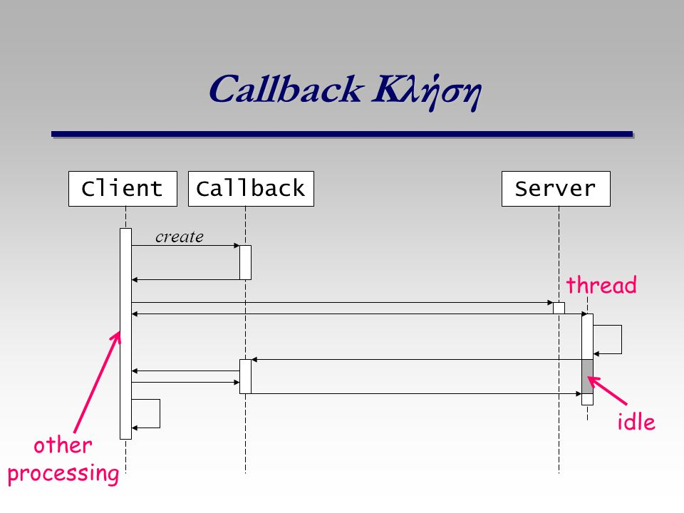 Callback Κλήση Client Callback Server thread idle other processing