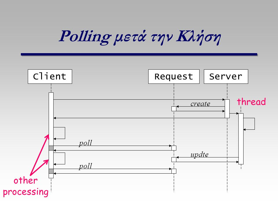 Polling μετά την Κλήση Client Request Server thread other processing