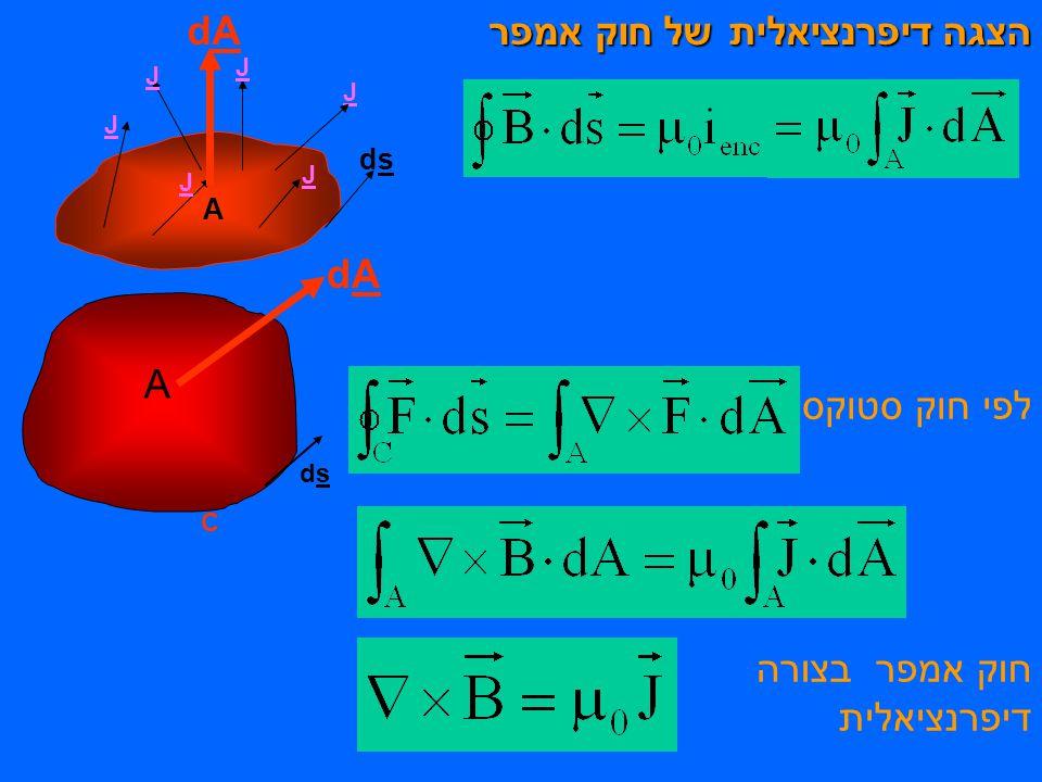 הצגה דיפרנציאלית של חוק אמפר